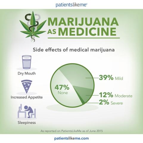 Infografica: effetti collaterali della cannabis medica