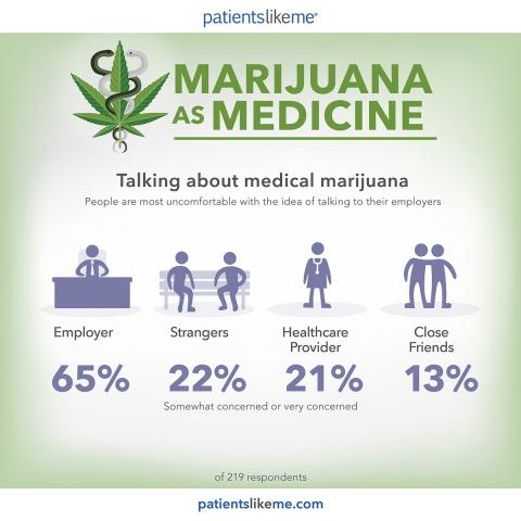 Infografica: parlare di terapie con cannabis medica