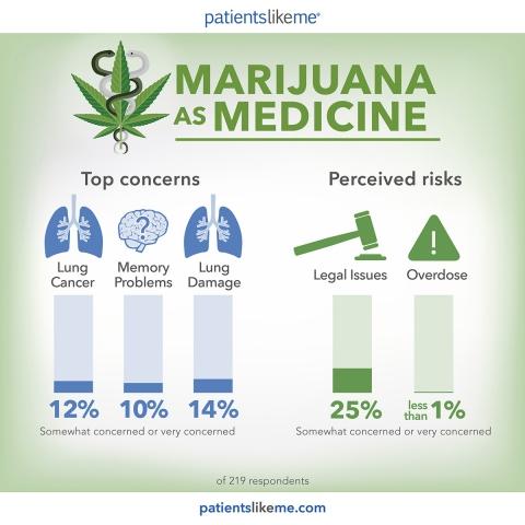 Infografica: preoccupazioni reali e rischi percepiti