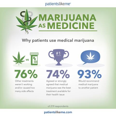Infografica: perchè i pazienti fanno uso di cannabis medica