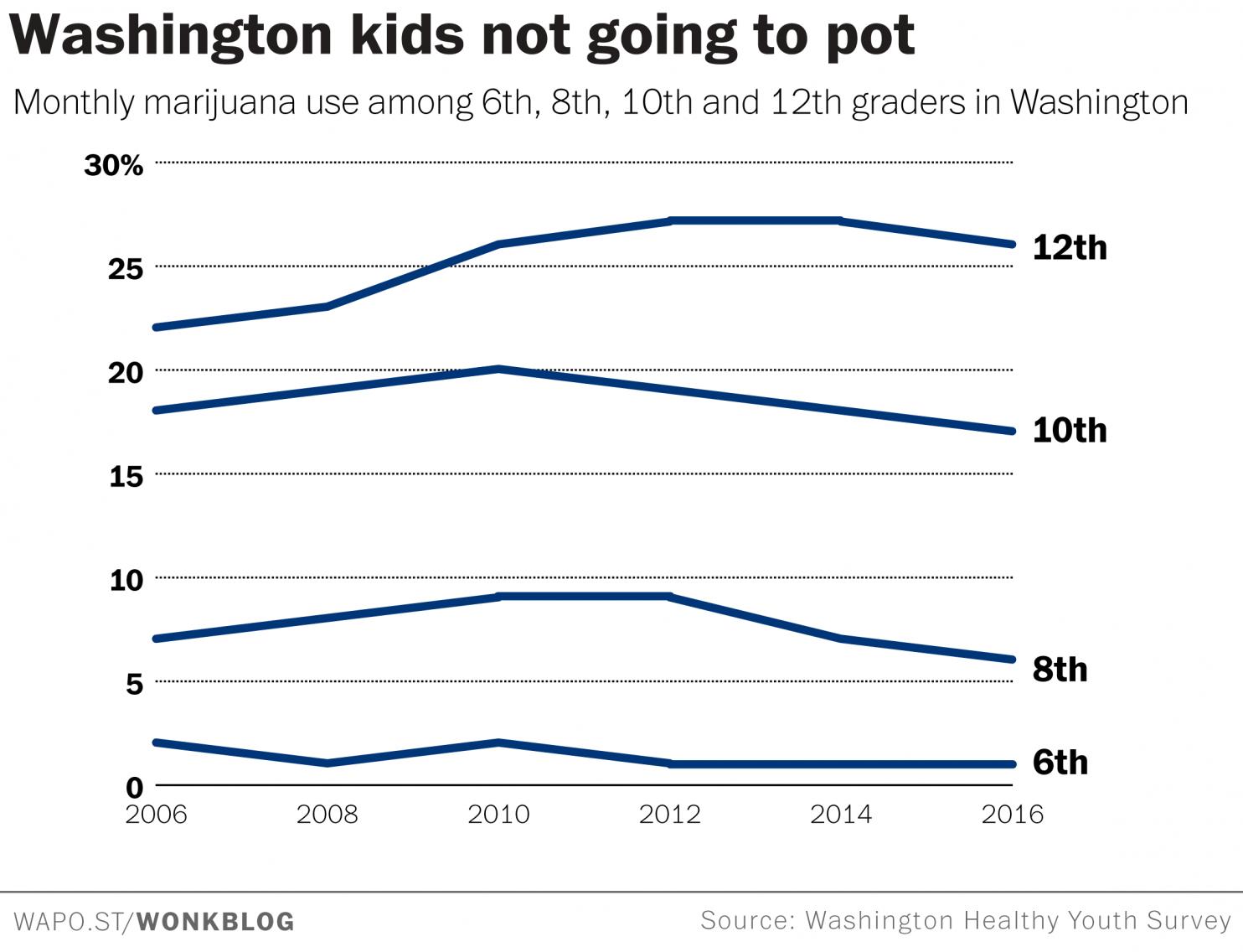 Risultati invariati sondaggio marijuana washington