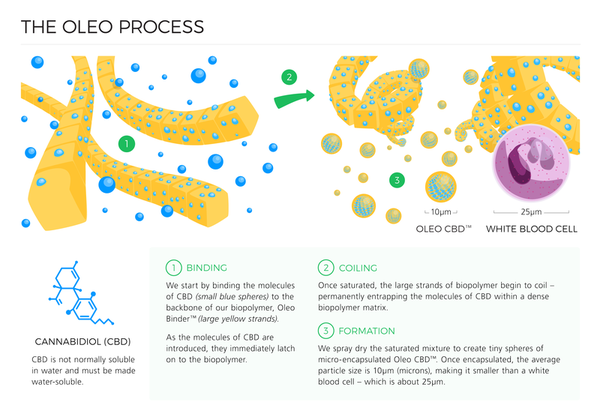 The Oleo Process